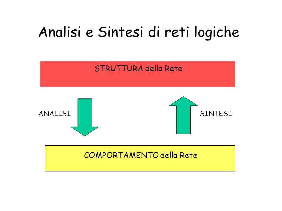 Rete Logica Una rete logica è un circuito elettronico digitale in grado di realizzare una o più funzioni di commutazione Rete Logica x1x1 xnxn y 1 = f