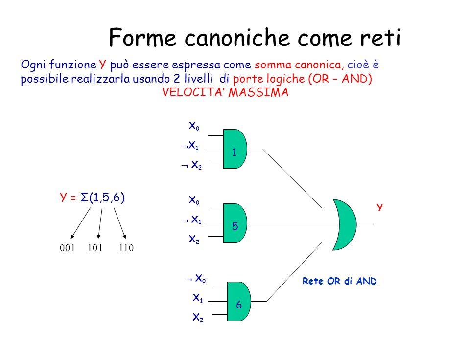 Sintesi di reti combinatorie Una rete combinatoria realizza una funzione di commutazione Nellattività di progetto é necessario tenere conto sia delle