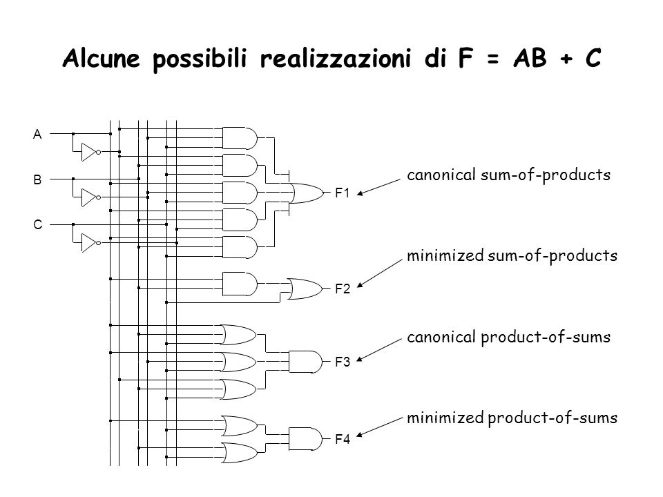 canonical sum-of-products minimized sum-of-products canonical product-of-sums minimized product-of-sums F1 F2 F3 B A C F4 Alcune possibili realizzazioni di F = AB + C