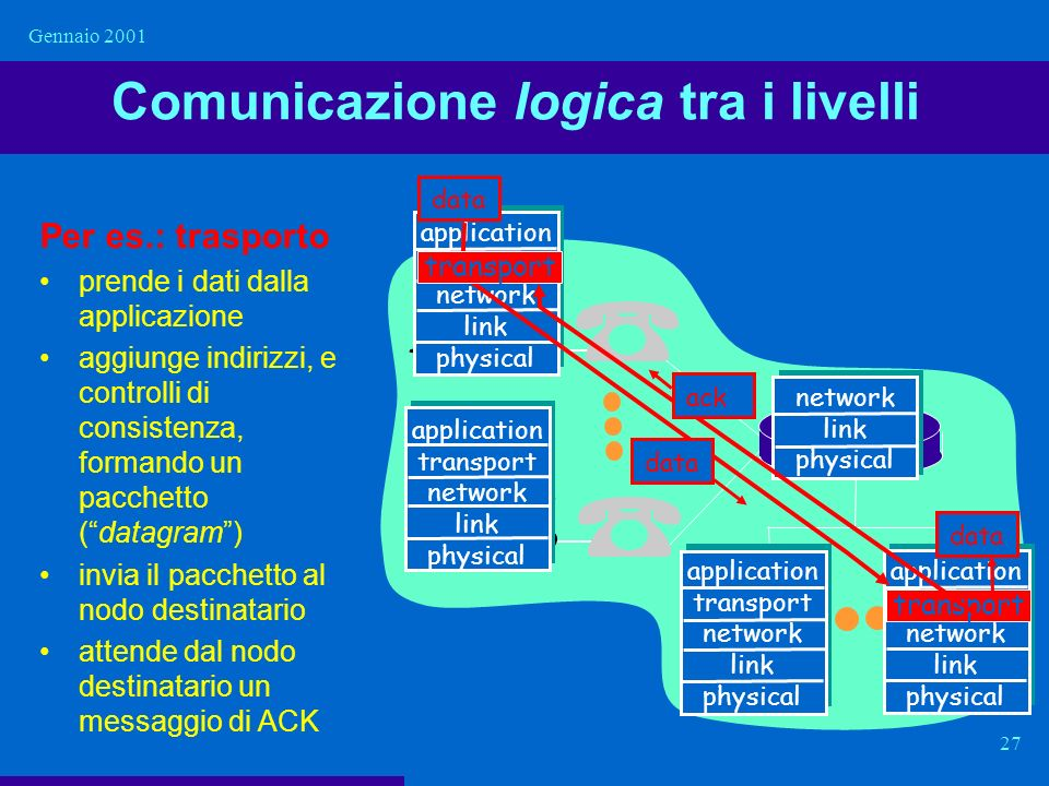 Gennaio 2001 27 Comunicazione logica tra i livelli application transport network link physical application transport network link physical application