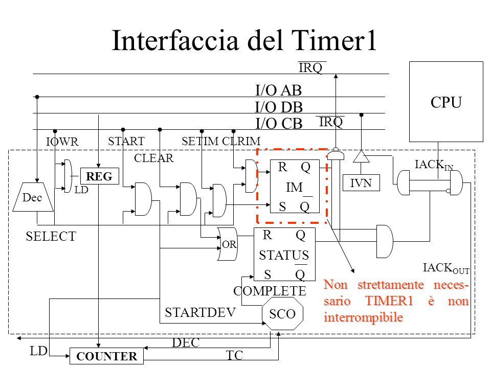 Interfaccia del Timer2 (parte 1) I/O AB I/O DB I/O CB Dec SELECT START IRQ SCO R Q S Q STATUS STARTDEV COMPLETE CLEAR IVN CPU IACK IN IACK OUT IRQ IOWR REG COUNTER DEC TC R Q S Q IM SETIMCLRIM LD OR