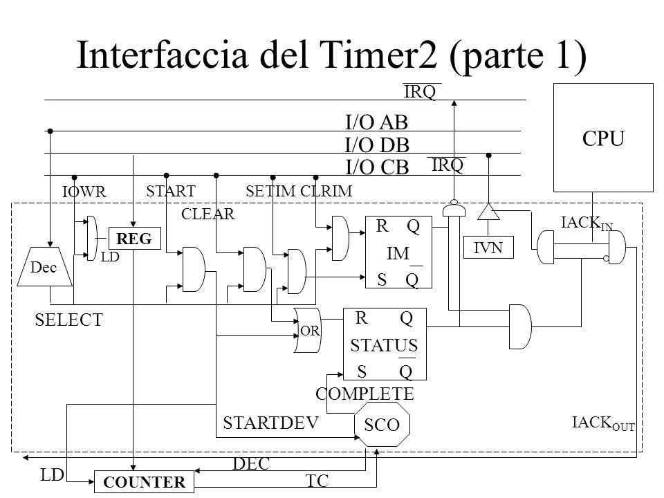 Interfaccia del Timer2 (parte 2) I/O AB I/O DB I/O CB Dec SELECT SCO CPU IACK OUT IORD REG IRQ