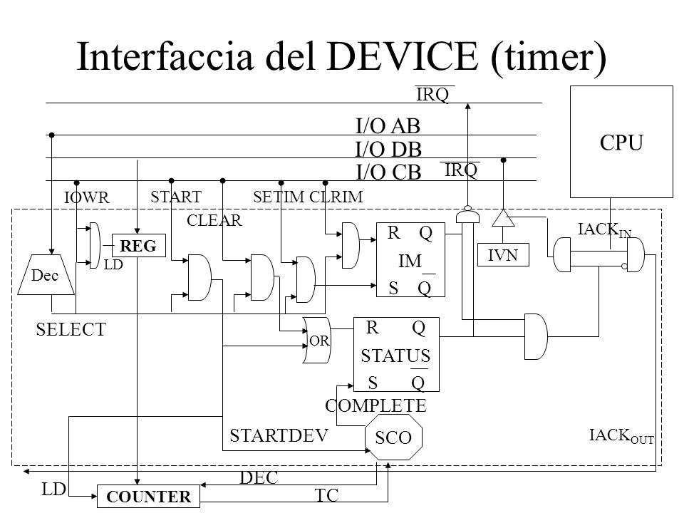 Interfaccia del DEVICE (timer) I/O AB I/O DB I/O CB Dec SELECT START IRQ SCO R Q S Q STATUS STARTDEV COMPLETE CLEAR IVN CPU IACK IN IACK OUT IRQ IOWR REG COUNTER DEC TC R Q S Q IM SETIMCLRIM LD OR
