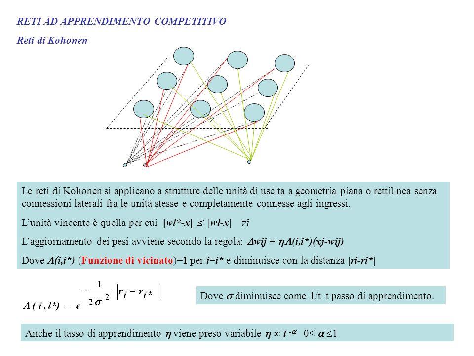RETI AD APPRENDIMENTO COMPETITIVO Reti di Kohonen Le reti di Kohonen si applicano a strutture delle unità di uscita a geometria piana o rettilinea sen
