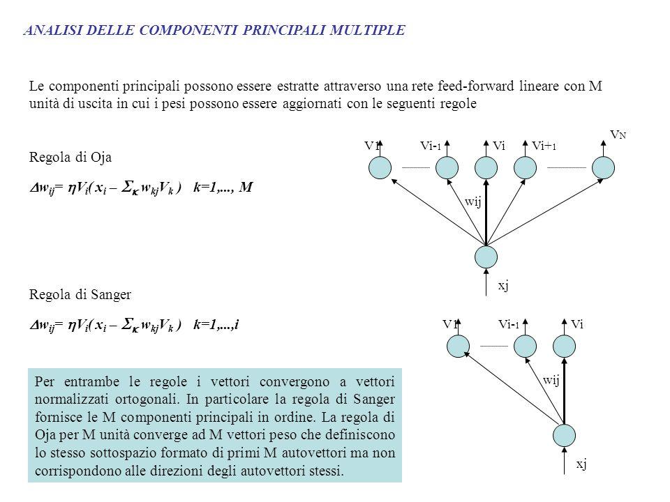 ANALISI DELLE COMPONENTI PRINCIPALI MULTIPLE Le componenti principali possono essere estratte attraverso una rete feed-forward lineare con M unità di