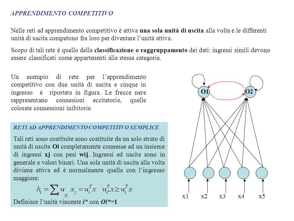 APPRENDIMENTO COMPETITIVO Nelle reti ad apprendimento competitivo è attiva una sola unità di uscita alla volta e le differenti unità di uscita competo