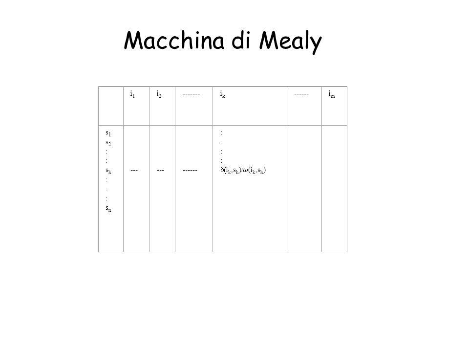 i1i1 i2i2 -------ikik ------imim s1s2::sh:::sns1s2::sh:::sn --- --- ------ : i k,s h )/ (i k,s h ) Macchina di Mealy