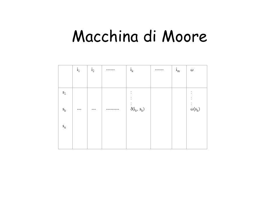 Macchina di Moore i1i1 i2i2 ------ikik imim s1 sh sns1 sh sn --- --- --------- : (i k, s h ) : s h )