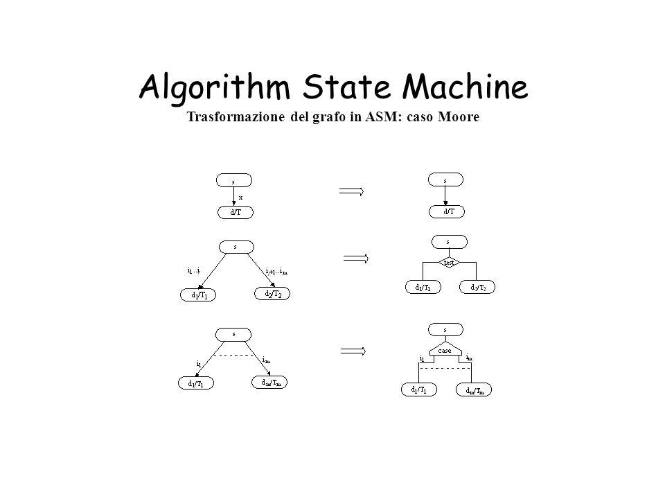Algorithm State Machine Trasformazione del grafo in ASM: caso Moore