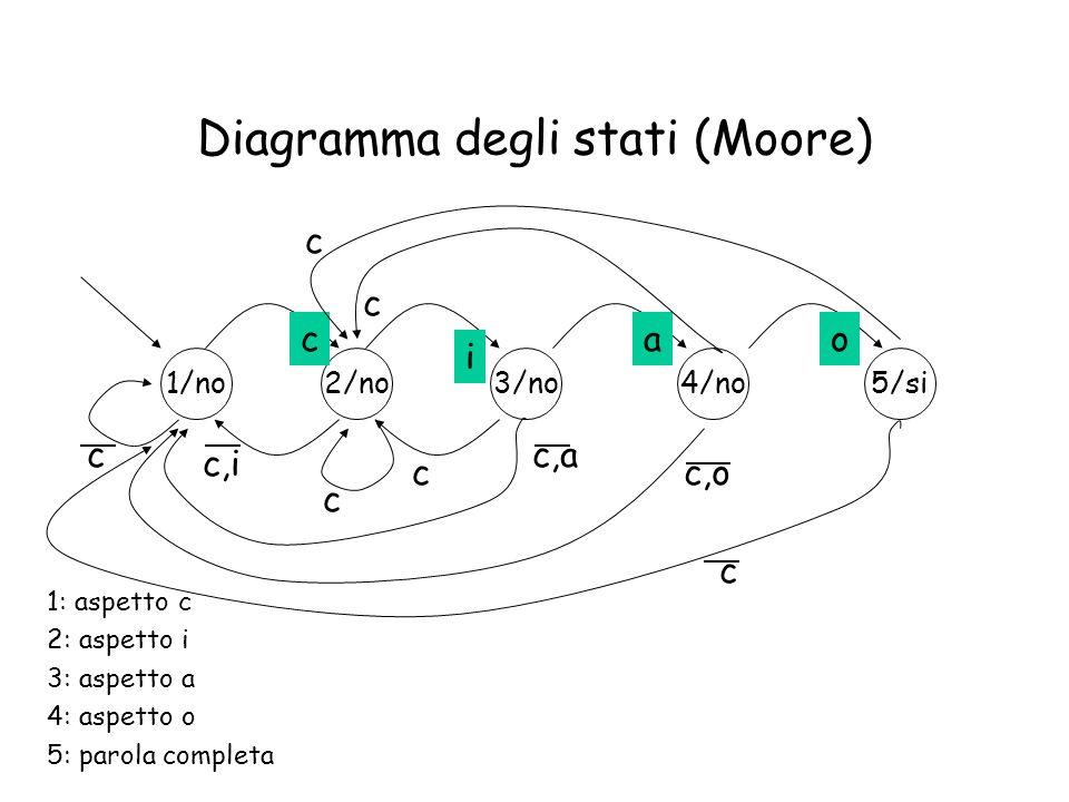 Diagramma degli stati (Moore) 1/no2/no3/no4/no5/si c i ao c c c,i 1: aspetto c 2: aspetto i 3: aspetto a 4: aspetto o 5: parola completa c c,a c c,o c c