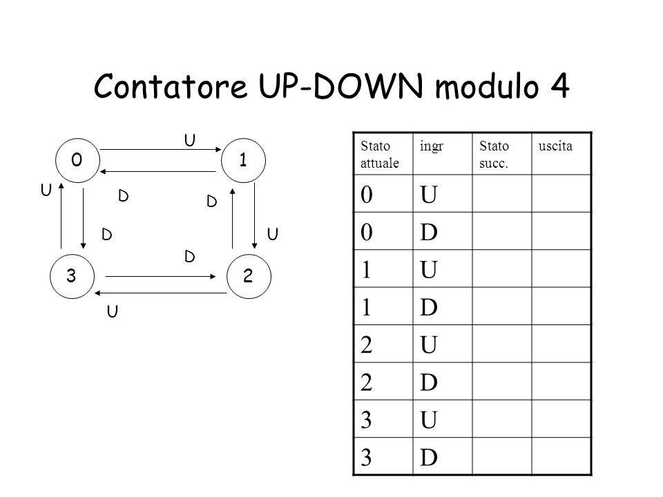 Contatore UP-DOWN modulo 4 01 23 U U U U D D D D Stato attuale ingrStato succ. uscita 0U 0D 1U 1D 2U 2D 3U 3D