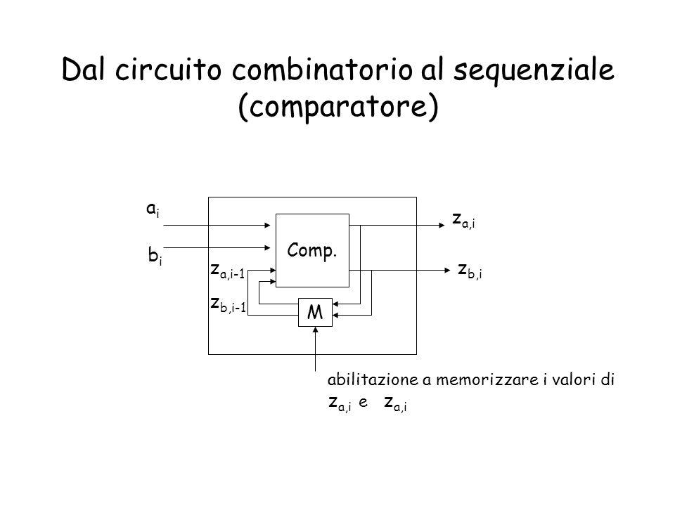 Dal circuito combinatorio al sequenziale (comparatore) Comp. M aiai bibi z a,i abilitazione a memorizzare i valori di z a,i e z a,i z b,i z a,i-1 z b,