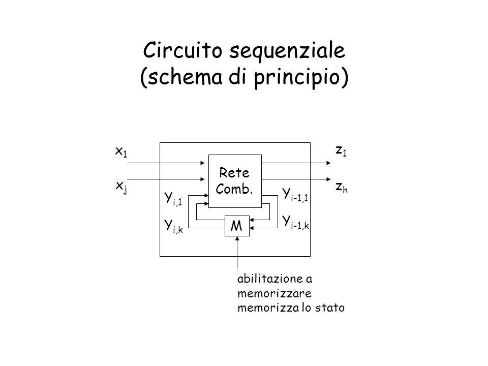 Circuito sequenziale (schema di principio) Rete Comb. M x1x1 xjxj Y i-1,1 Y i-1,k abilitazione a memorizzare memorizza lo stato zhzh z1z1 Y i,1 Y i,k