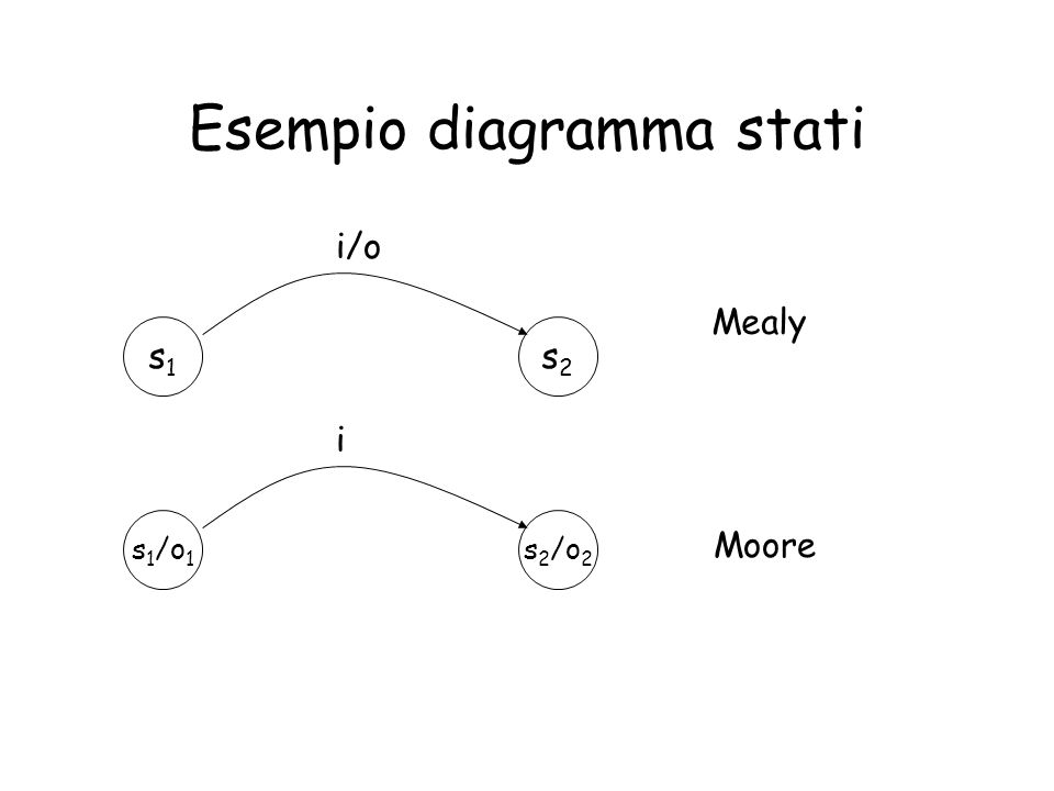Esempio diagramma stati s1s1 s2s2 i/o s 1 /o 1 s 2 /o 2 i Mealy Moore