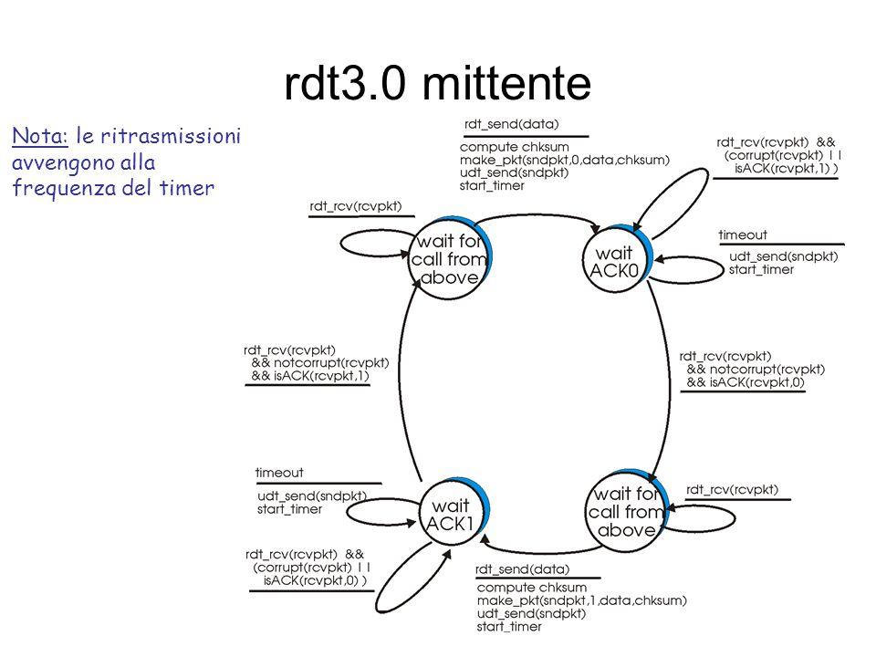 rdt3.0: canale con errori e perdita Nuova assunzione: il canale può perdere pacchetti (dati o ACK) –checksum, # seq., ACK, ritrasmissioni non bastano D: come trattare la perdita.