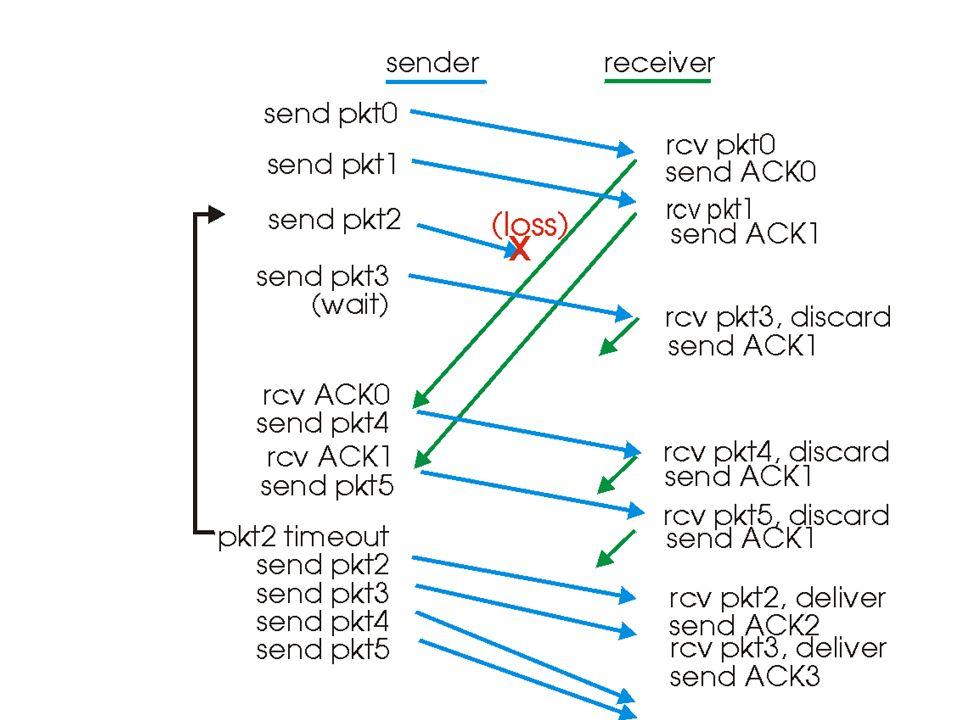 GBN: FSM estesa (ricevente) Ricevente semplice: Solo ACK: si invia sempre lACK per il pacchetto con numero di sequenza più alto (mod N) tra quelli correttamente ricevuti Si possono avere ACK duplicati –È sufficiente memorizzare expectedseqnum al lato ricevente Pacchetti non in ordine (out-of-order): –Getta (discard), nessun buffering al lato ricezione.