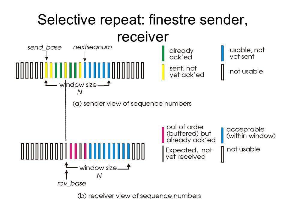 Selective Repeat Il ricevente conferma singolarmente tutti i pacchetti correttamente ricevuti –Memorizza i pacchetti ricevuti per linvio in ordine verso gli strati superiori Il mittente ritrasmette solamente i pacchetti per cui non ha ricevuto acknowledgement –Il mittente ha un timer per ogni pacchetto non confermato Finestra del mittente –N numeri di sequenza consecutivi –Come con Go-Back-N si limita il numero di pacchetti trasmessi e non confermati