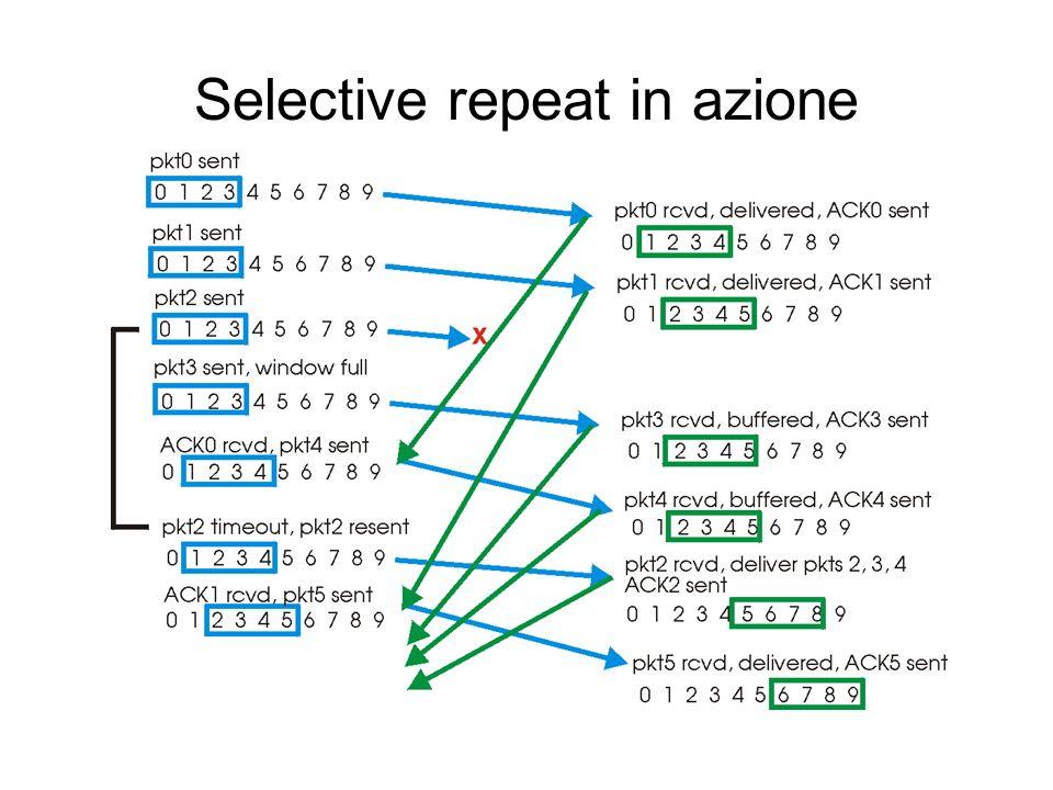 Selective repeat (cont.) Dati dallalto : Se prossimo # seq.