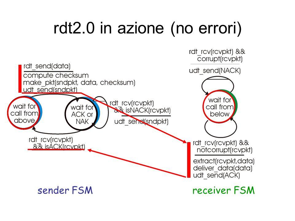 rdt2.0: specifica della FSM FSM mittenteFSM ricevente