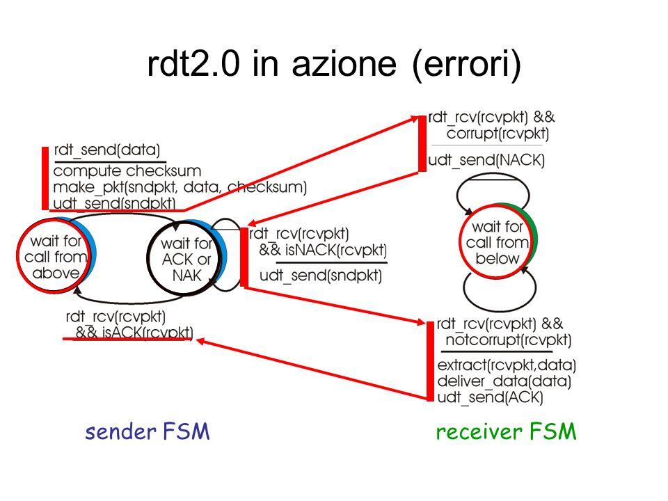 rdt2.0 in azione (no errori) sender FSMreceiver FSM