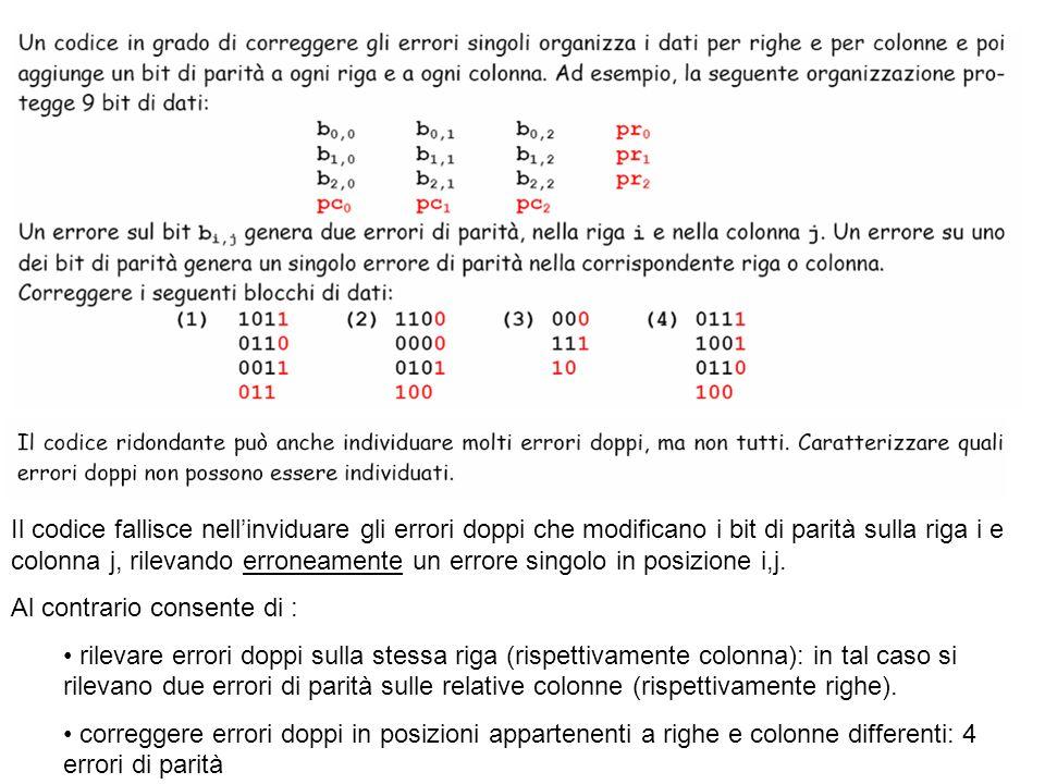 Il codice fallisce nellinviduare gli errori doppi che modificano i bit di parità sulla riga i e colonna j, rilevando erroneamente un errore singolo in