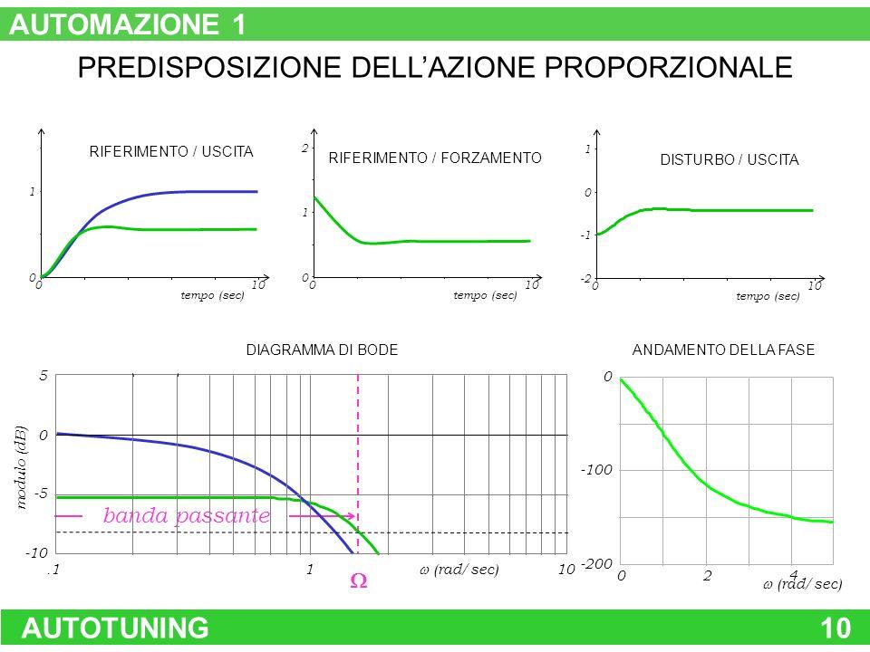 AUTOTUNING10 0 1 tempo (sec) 0 RIFERIMENTO / USCITA 1 10 -2 0 tempo (sec) 0 RIFERIMENTO / FORZAMENTO DISTURBO / USCITA 2 10 0 1 tempo (sec) 0 banda pa
