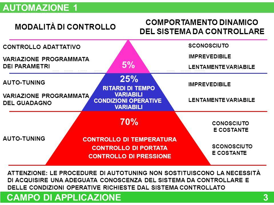 CAMPO DI APPLICAZIONE3 SCONOSCIUTO AUTO-TUNING COMPORTAMENTO DINAMICO DEL SISTEMA DA CONTROLLARE IMPREVEDIBILE LENTAMENTE VARIABILE IMPREVEDIBILE LENT