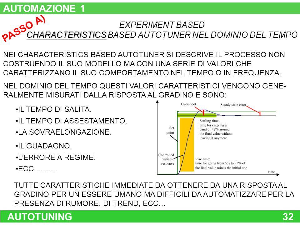 AUTOTUNING32 PASSO A) EXPERIMENT BASED CHARACTERISTICS CHARACTERISTICS BASED AUTOTUNER NEL DOMINIO DEL TEMPO NEI CHARACTERISTICS BASED AUTOTUNER SI DE