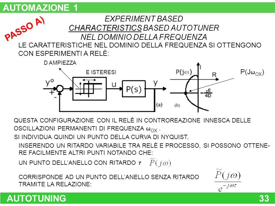 AUTOTUNING33 PASSO A) EXPERIMENT BASED CHARACTERISTICS CHARACTERISTICS BASED AUTOTUNER NEL DOMINIO DELLA FREQUENZA LE CARATTERISTICHE NEL DOMINIO DELL