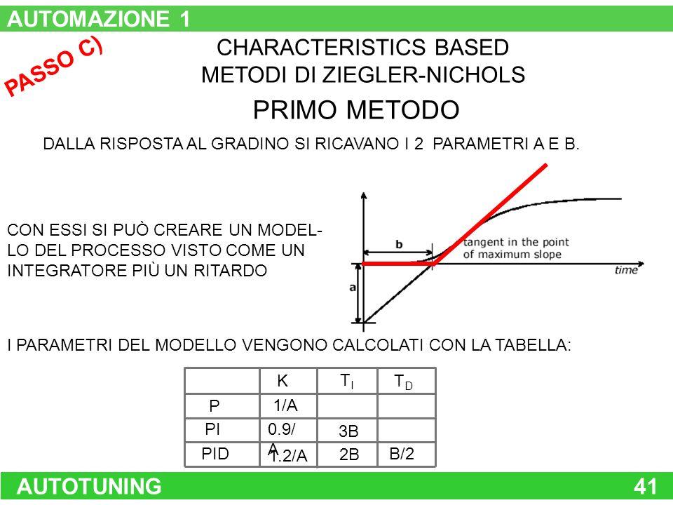 AUTOTUNING41 PASSO C) CHARACTERISTICS BASED METODI DI ZIEGLER-NICHOLS DALLA RISPOSTA AL GRADINO SI RICAVANO I 2 PARAMETRI A E B. PRIMO METODO P PI PID