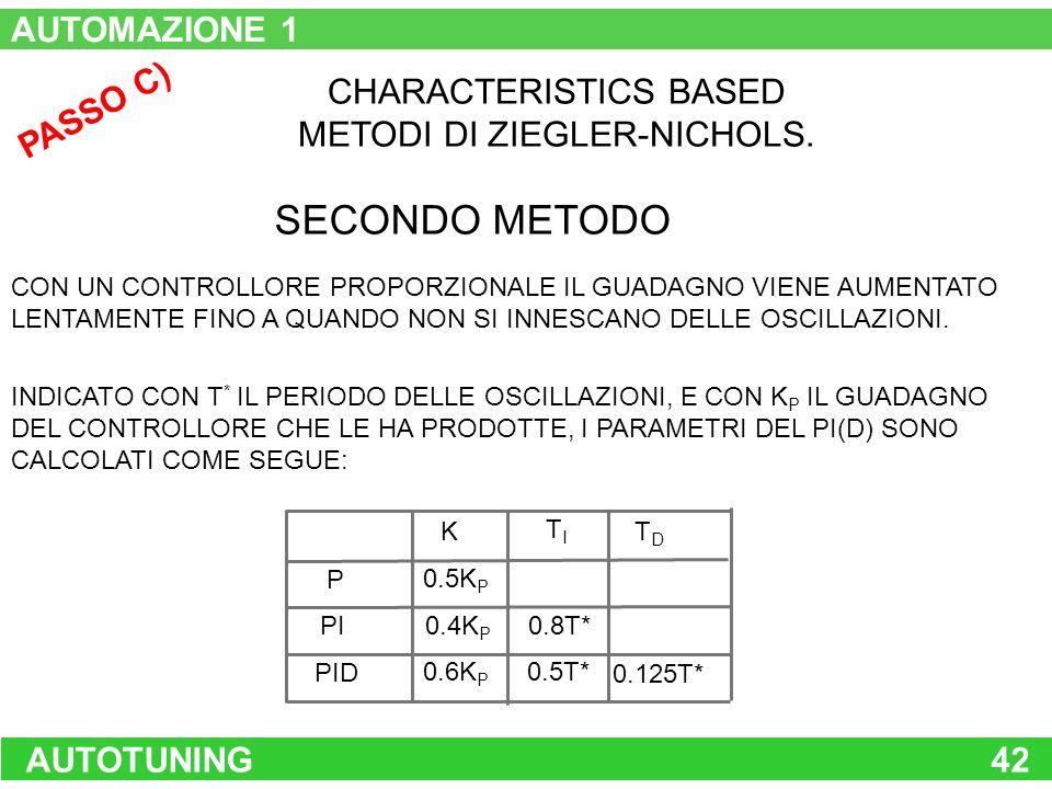 AUTOTUNING42 PASSO C) CHARACTERISTICS BASED METODI DI ZIEGLER-NICHOLS. SECONDO METODO CON UN CONTROLLORE PROPORZIONALE IL GUADAGNO VIENE AUMENTATO LEN