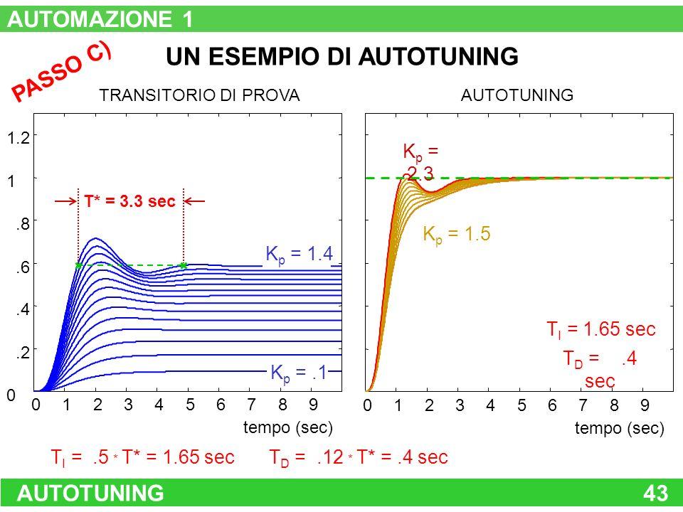 AUTOTUNING43 0123456789 0.2.4.6.8 1 1.2 TRANSITORIO DI PROVA tempo (sec) K p =.1 K p = 1.4 T* = 3.3 sec 234567 tempo (sec) 0189 AUTOTUNING T I =.5 * T