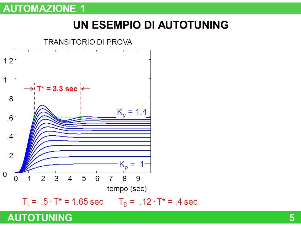 AUTOTUNING5 UN ESEMPIO DI AUTOTUNING 0123456789 0.2.4.6.8 1 1.2 TRANSITORIO DI PROVA tempo (sec) K p =.1 K p = 1.4 T* = 3.3 sec T I =.5 * T* = 1.65 se