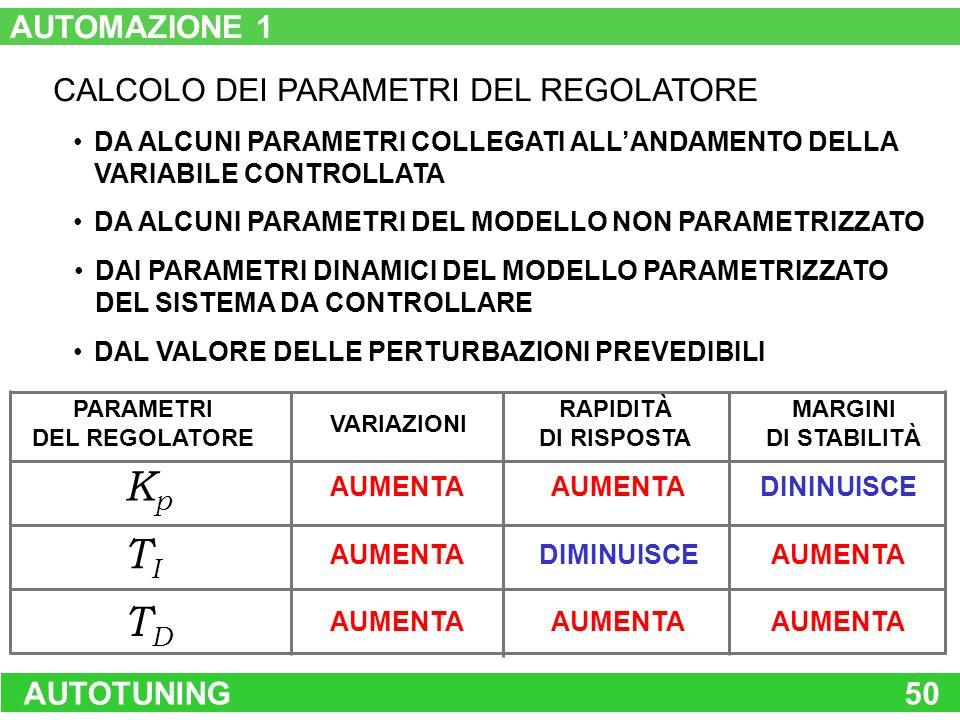 AUTOTUNING50 CALCOLO DEI PARAMETRI DEL REGOLATORE DA ALCUNI PARAMETRI COLLEGATI ALLANDAMENTO DELLA VARIABILE CONTROLLATA DA ALCUNI PARAMETRI DEL MODEL