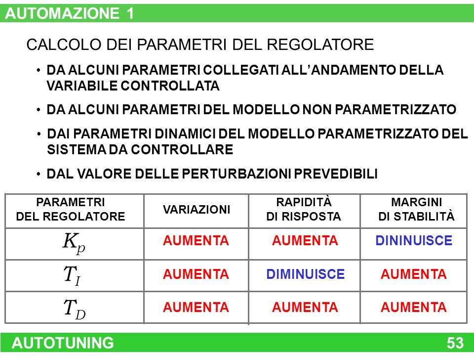 AUTOTUNING53 CALCOLO DEI PARAMETRI DEL REGOLATORE DA ALCUNI PARAMETRI COLLEGATI ALLANDAMENTO DELLA VARIABILE CONTROLLATA DA ALCUNI PARAMETRI DEL MODEL