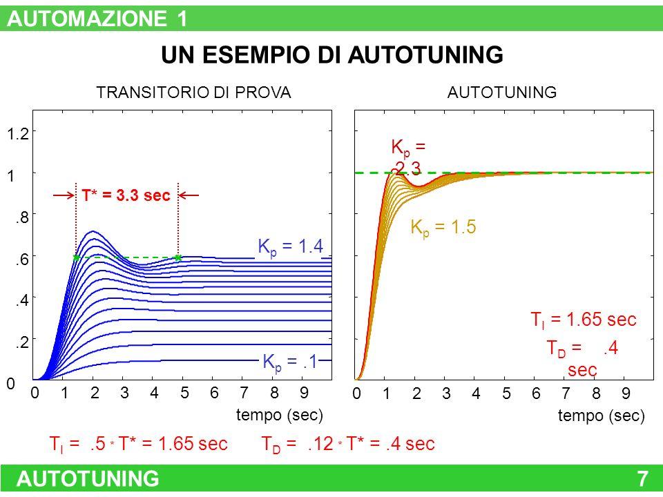 AUTOTUNING7 UN ESEMPIO DI AUTOTUNING 0123456789 0.2.4.6.8 1 1.2 TRANSITORIO DI PROVA tempo (sec) K p =.1 K p = 1.4 T* = 3.3 sec 234567 tempo (sec) 018