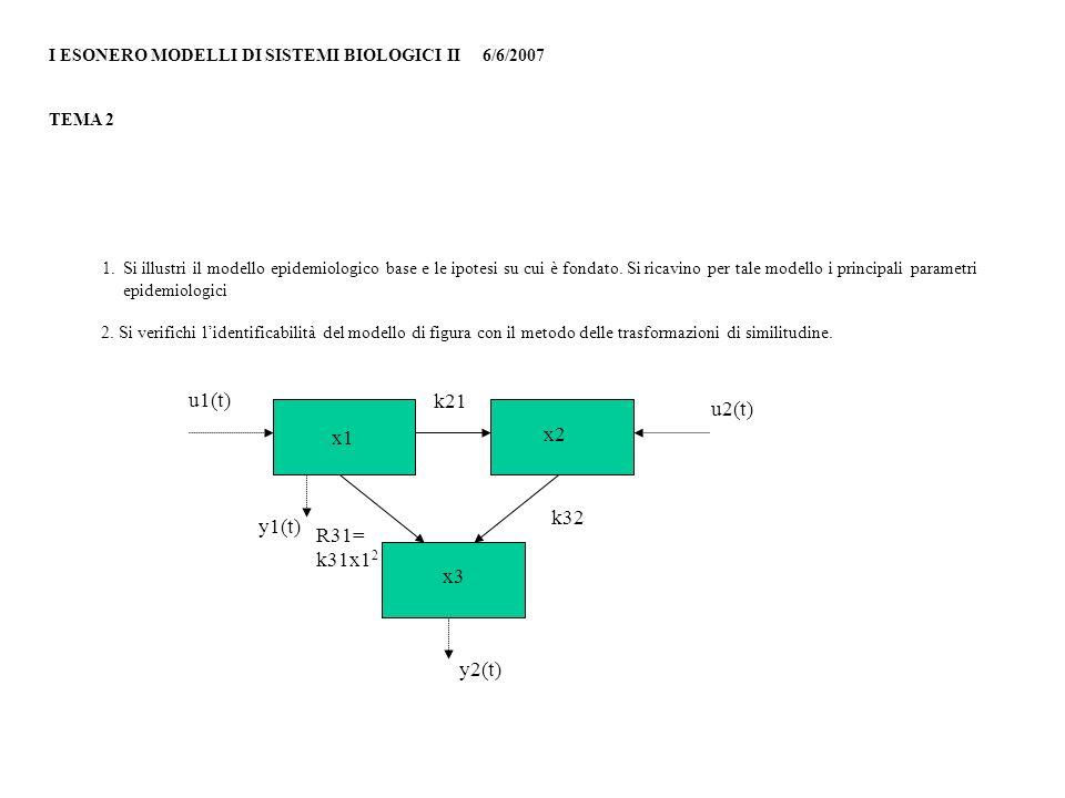 I ESONERO MODELLI DI SISTEMI BIOLOGICI II 6/6/2007 TEMA 3 1.Si consideri il modello di figura e se ne illustri lidentificabilità con il metodo delle trasformazioni di similitudine 2.Si illustrino i modelli epidemiologici a due popolazioni x1 x3 x2 u(t) y2(t) y1(t) x2/(b+x2) k k