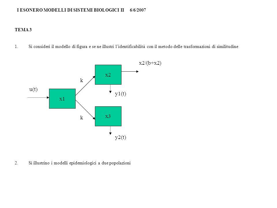 I ESONERO MODELLI DI SISTEMI BIOLOGICI II 6/6/2007 TEMA 4 1.Si analizzi lidentificabilità del modello di figura con il metodo delle trasformazioni di similitudine 2.Si illustrino i modelli di crescita cellulare in cui è presente la fase G0 x1 x3 x2 u1(t) y2(t) y1(t) x2/(b+x2) k k u2(t)
