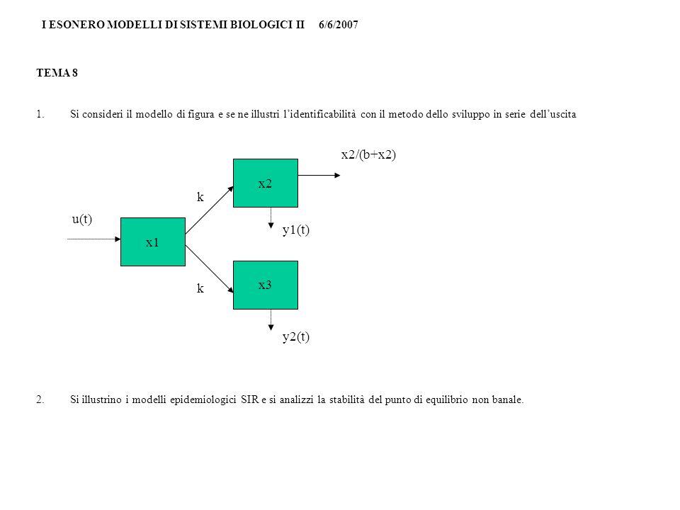 I ESONERO MODELLI DI SISTEMI BIOLOGICI II 6/6/2007 TEMA 9 1.Si analizzi lidentificabilità del modello di figura con il metodo delle trasformazioni di similitudine 2.Si illustrino i modelli di crescita cellulare ad interazione età - volume x1 x3 x2 u1(t) y2(t) y1(t) x2/(b+x2) k k u2(t)