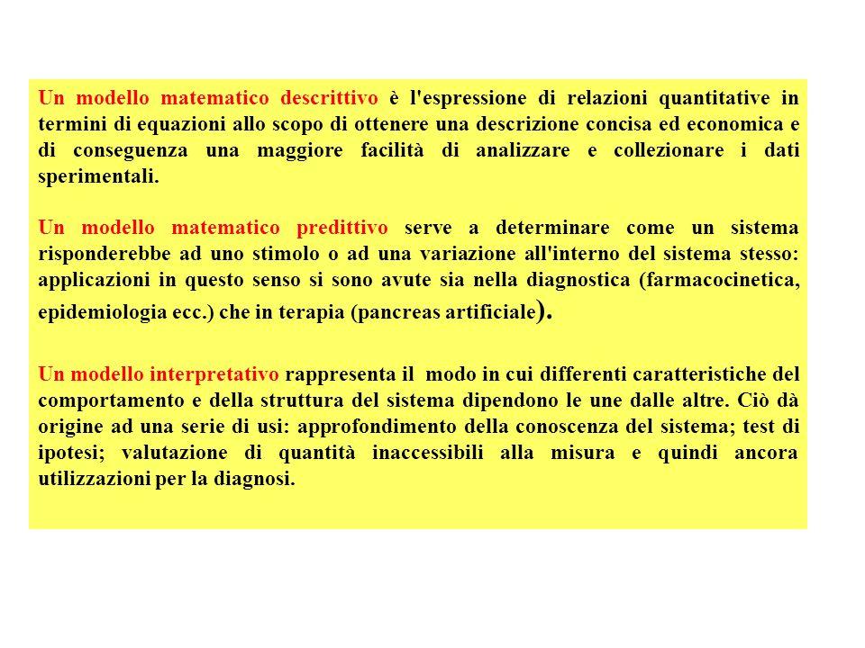Formulazione del modello: come in ogni altro settore della scienza il modello viene formulato sulla base della conoscenza attuale del sistema in oggetto.