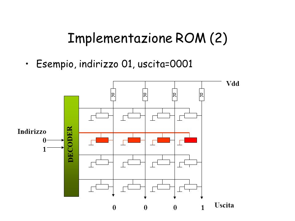 Implementazione ROM (2) Esempio, indirizzo 01, uscita=0001 Uscita RRRR Vdd Indirizzo 0 1 DECODER 0 0 0 1