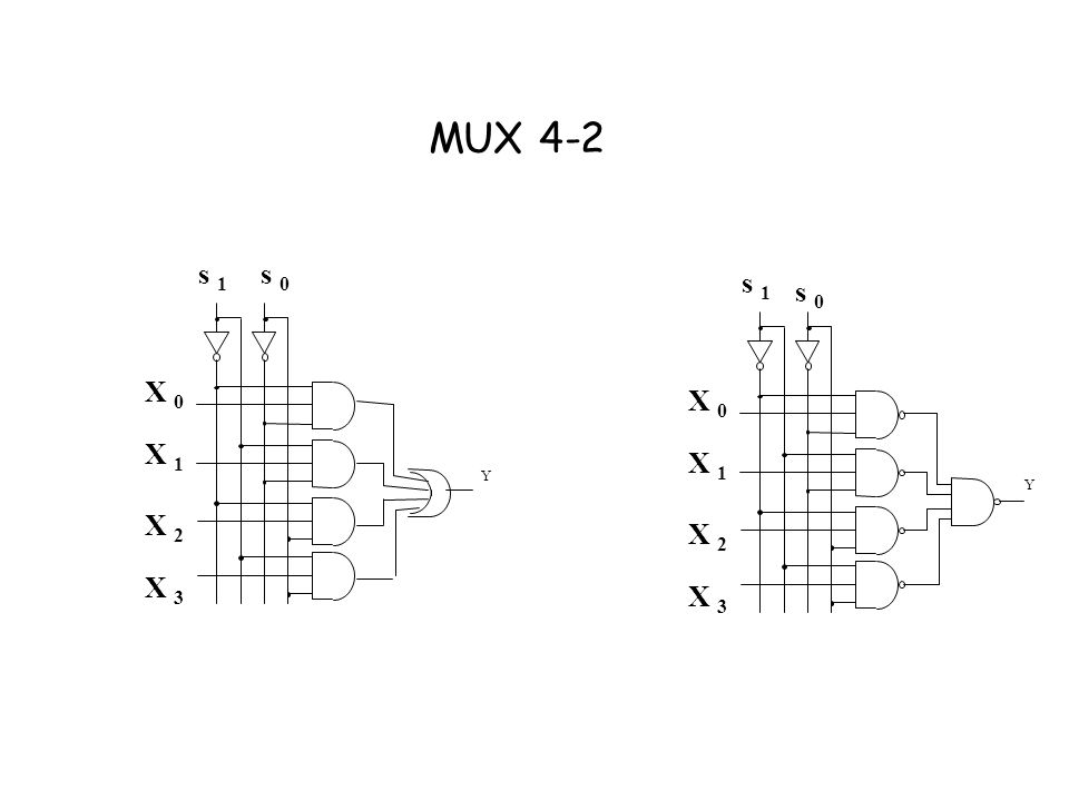 MUX 4-2 Y X 0 X 1 X 2 X 3 s 0 s 1 Y X 0 X 1 X 2 X 3 s 1 s 0