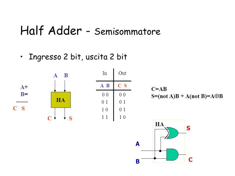Half Adder - Semisommatore Ingresso 2 bit, uscita 2 bit HA AB SC A+ B= ------ C S A B S C HA C=AB S=(not A)B + A(not B)=A B InOut A BC S 0 0 0 1 1 0 1