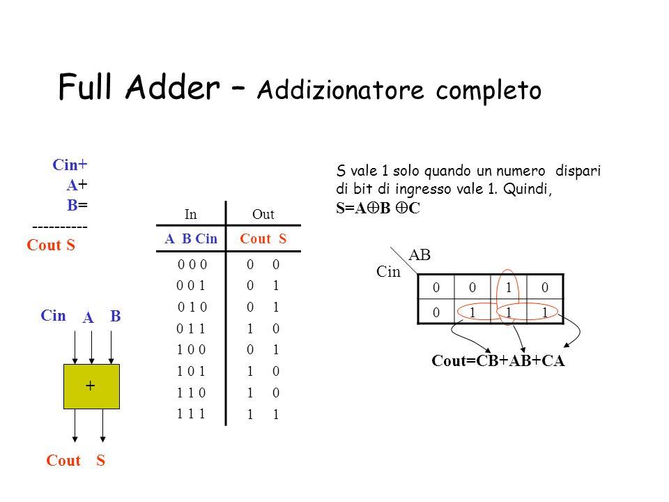 Full Adder – Addizionatore completo + A B SCout Cin+ A+ B= ---------- Cout S S vale 1 solo quando un numero dispari di bit di ingresso vale 1. Quindi,
