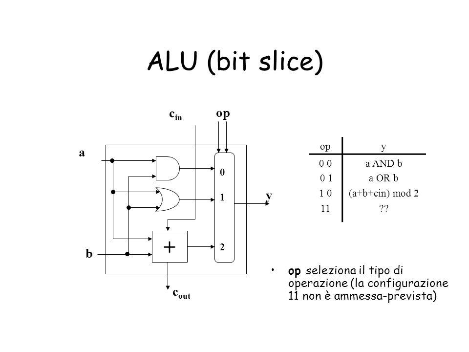 ALU (bit slice) op seleziona il tipo di operazione (la configurazione 11 non è ammessa-prevista) + a b op c in c out 012012 y opy 0 0 1 1 0 11 a AND b