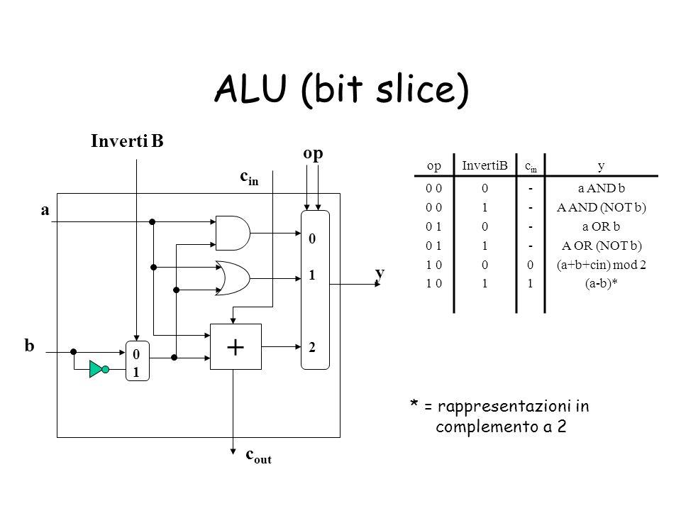 ALU (bit slice) * = rappresentazioni in complemento a 2 + a b op c in c out 012012 y 0101 Inverti B opInvertiBc in y 0 0 1 1 0 010101010101 ----01----