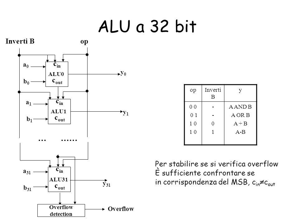 ALU a 32 bit c in c out ALU0 c in c out ALU1 c in c out ALU31 a0a0 b0b0 a1a1 b1b1 a 31 b 31 y0y0 y1y1 y 31 … …… opInverti B opInverti B y 0 0 1 1 0 --