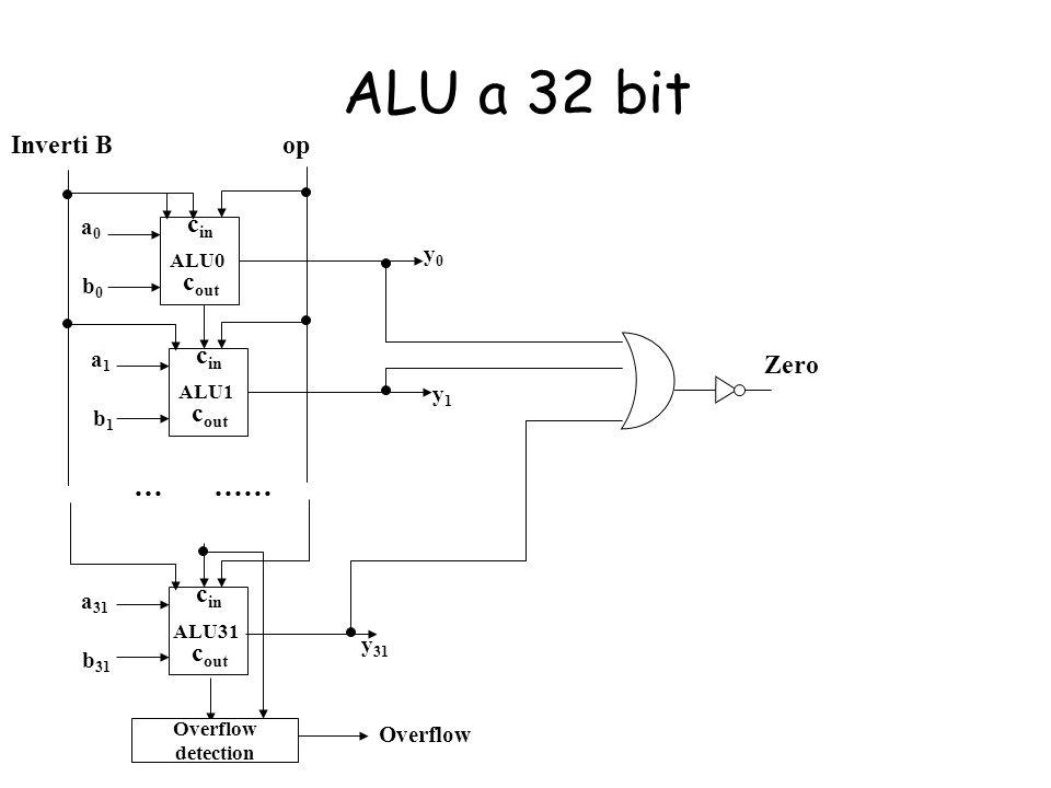 ALU a 32 bit c in c out ALU0 c in c out ALU1 c in c out ALU31 a0a0 b0b0 a1a1 b1b1 a 31 b 31 y0y0 y1y1 y 31 … …… opInverti B Overflow detection Overflo