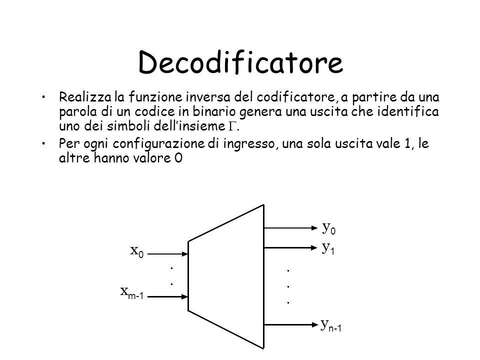 Esempio Decoder BCD-Cifre decimali (prima realizzazione) 00000 0 0 0 0 0 0 0 0 1 00010 0 0 0 0 0 0 0 1 0 00100 0 0 0 0 0 0 1 0 0 00110 0 0 0 0 0 1 0 0 0 01000 0 0 0 0 1 0 0 0 0 01010 0 0 0 1 0 0 0 0 0 01100 0 0 1 0 0 0 0 0 0 01110 0 1 0 0 0 0 0 0 0 10000 1 0 0 0 0 0 0 0 0 10011 0 0 0 0 0 0 0 0 0 x3x2x1x0x3x2x1x0 y9y8y7y6y6y5y4y3y2y1y0y9y8y7y6y6y5y4y3y2y1y0 x 3 x 2 x 1 x 0 x 3 x 2 x 1 x 0 x 3 x 2 x 1 x 0......
