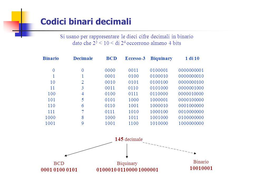 Codici binari decimali Si usano per rappresentare le dieci cifre decimali in binario dato che 2 3 < 10 < di 2 4 occorrono almeno 4 bits Binario Decima